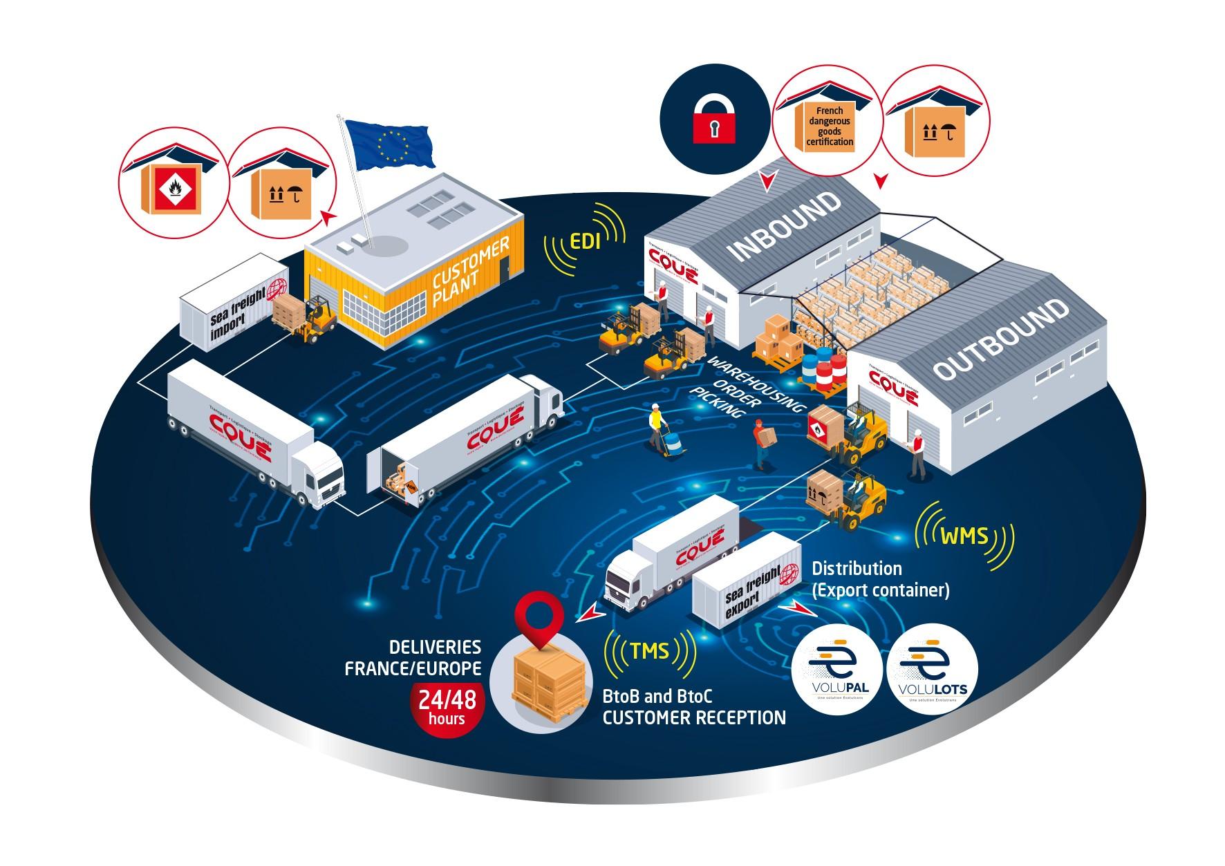 logistics platform storage transports coue