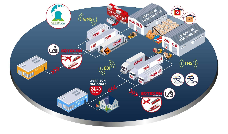 Chaine logistique Supply Chain international Group Coué