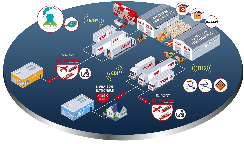 Chaine logistique Supply Chain internationale Group Coué